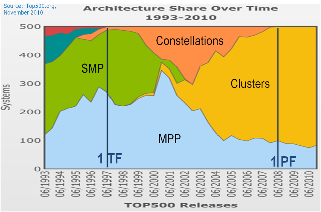 Figure 1 - The Golden Age of Cluster Computing